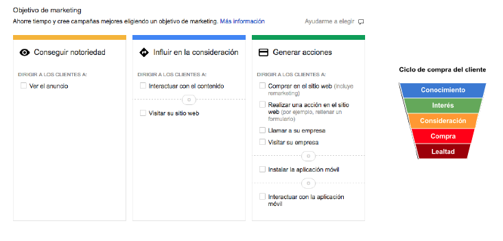 ciclo de compra cliente google adwords display