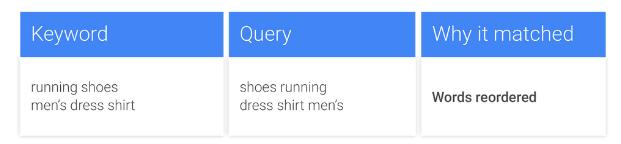 cambio en las concordancias de google